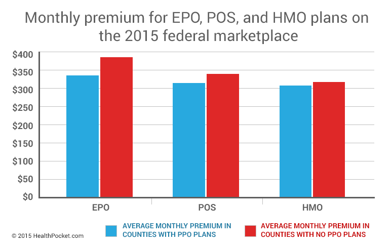 A bar graph of monthly premiums for EPO, POS, and HMO plans on the 2015 federal marketplace