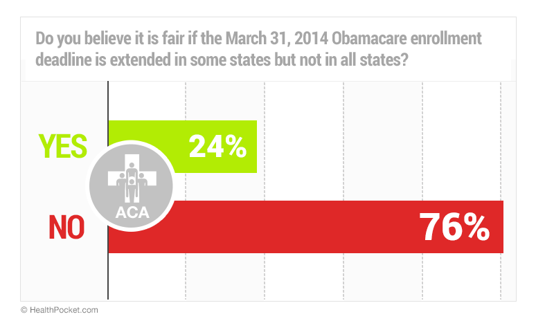 A graph shwoing responses to the poll question 'Do you believe it is fair if the March 31, 2014 Obamacare enrollment deadline is extended in some states but not in all states?'. 24% answered yes, 76% answered no