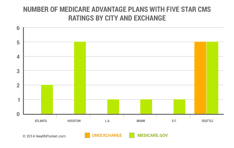 Number of Medicare Advantage Plans with Five Star CMS Ratings by City and Exchange