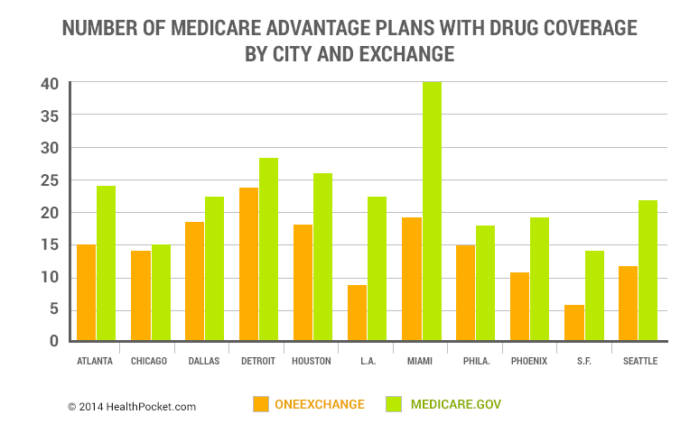 Number of Medicare Advantage Plans with Drug Coverage by City and Exchange