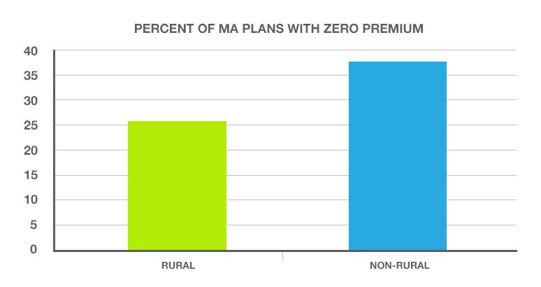 Percent of Medicare Advantage Plans with zero premium - HealthPocket
