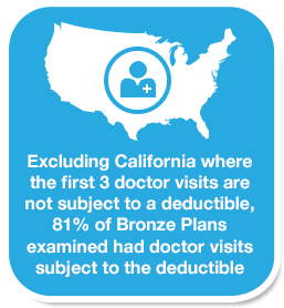 Excluding California where the first 3 doctor visits are not subject to a deductible, 81% of Bronze Plans examined had doctor visits subject to the deductible