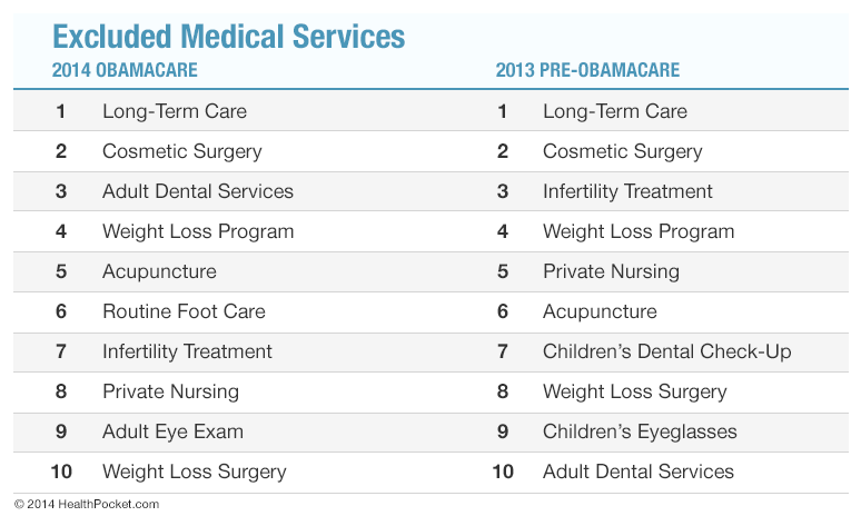 Top 10 Healthcare Services Excluded Under Obamacare - HealthPocket