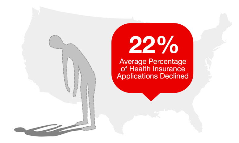 On average, 22% of Health Insurance Applications in the US are declined.
