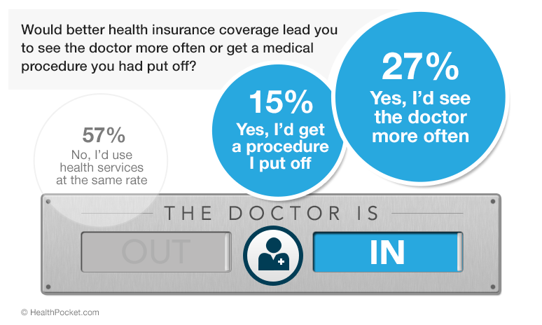 A graph showing responses to the poll question 'Would better health insurance coverage lead you to see the doctor more often or get a medical procedure you had put off?'. 57% answered no, 15% answered yes, I would get a procedure I put off, and 27% answered yes, I'd see the doctor more often