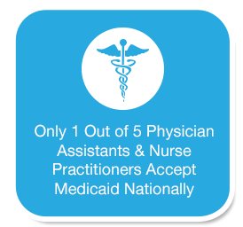 Only 1 out of 5 physician Assistants & Nurse practitioners accept medicaid nationally
