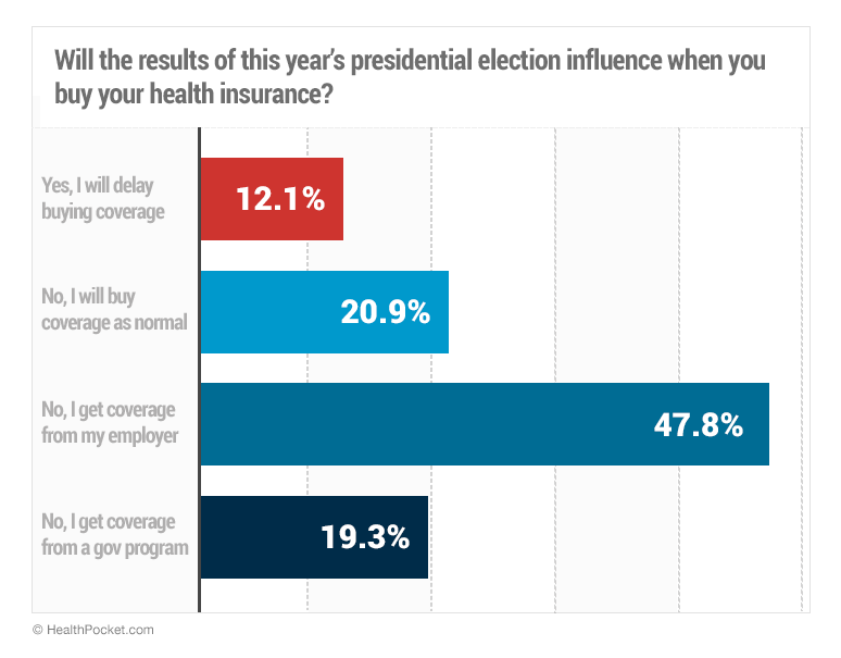 Will the results of this year's election influence when you buy your health insurance? - HealthPocket