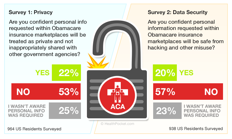 A graph showing public concern over data security and personal information