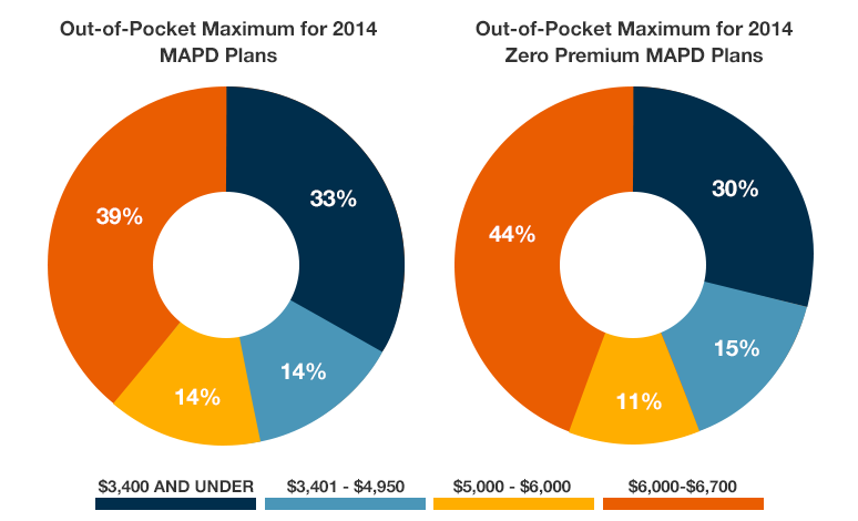 A chart showing show the percentage distribution of maximum out-of-pocket levels for all MAPD plans and for those MAPD plans that charge zero premiums.