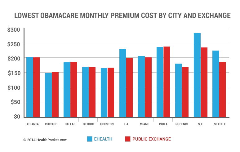 Lowest Obamacare Monthly Premium Cost by City and Exchange