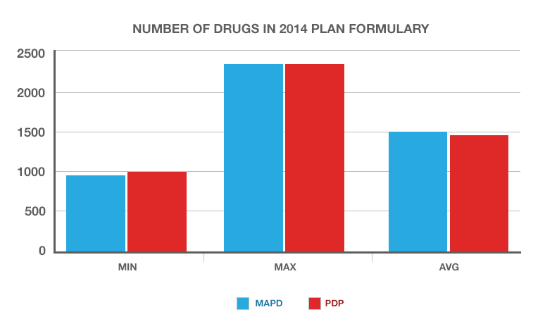 A chart showing the drug formulary figures for 2014