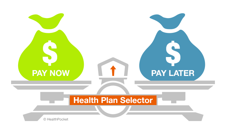 A graphic of a scale labeled 'Health Plan Selector'. The sides are equally balanced between 'Pay now' and 'Pay later'