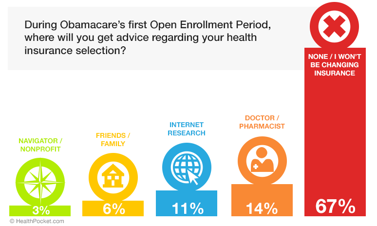 A graph showing answers to the question 'During Obamacare's first Open Enrollment Period, where will you get advice regarding your health insurance selection?'