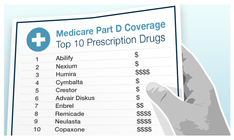 A graphic showing the top ten medicare prescription drugs
