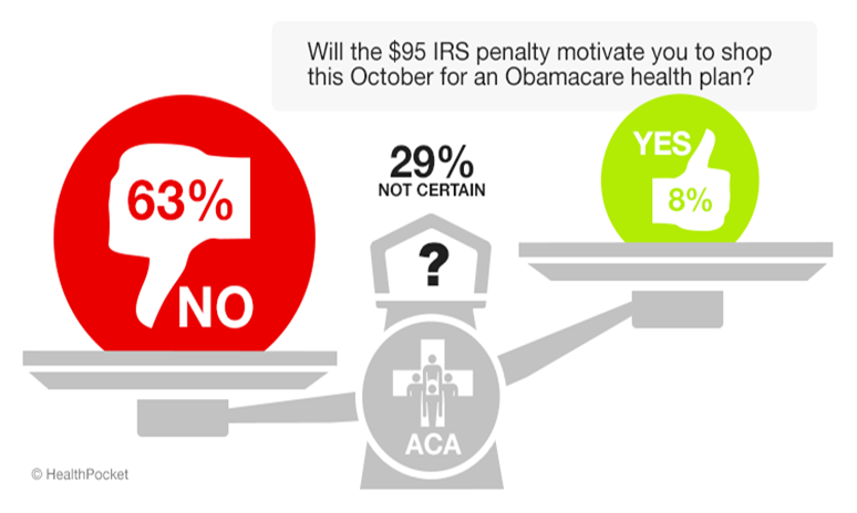 A graph showing responses to the poll question 'Will the $95 IRS penalty motivate you to shop this October for an Obamacare health plan?'