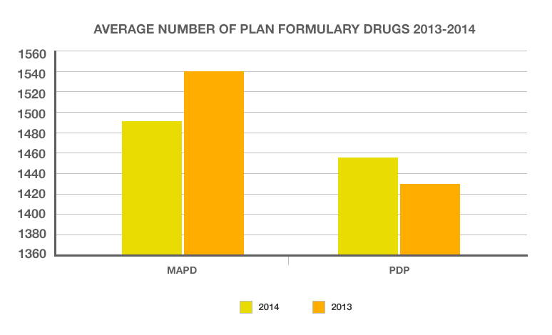 A chart showing that MAPD formularies declined by 3 percent, from 1,542 in 2013 to 1,492 in 2014