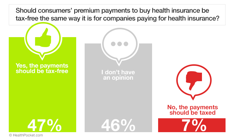 A graph showing responses to the poll question 'Should consumers' premium payments to buy health insurance be tax free the same way it is for companies paying for health insurance?' 47% answered yes, 46% answered that they did not have an opinion, and 7% answered no
