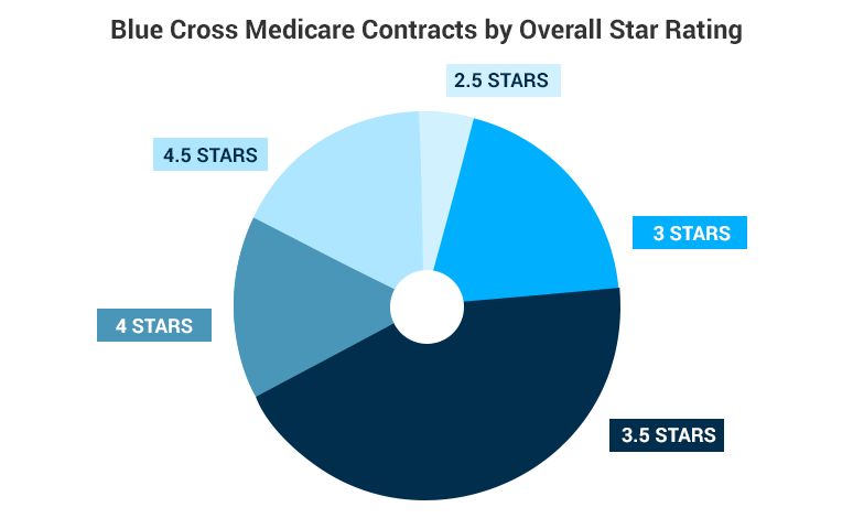 A pie chart displaying 'Blue Cross Medicare Contracts by Overall Star Rating
