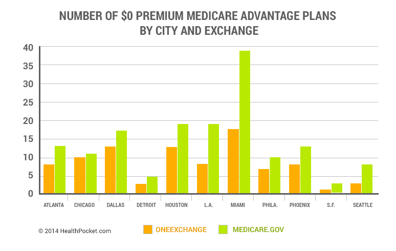 Number of $0 Premium Medicare Advantage Plans by City and Exchange