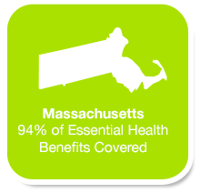 Graphic shaped like state of Massachusetts with text inside: '94% of Essential Health Benefits Covered'