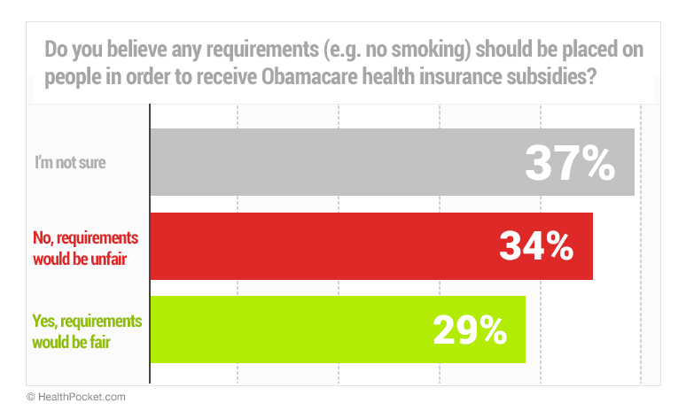 Do you believe any requirements (e.g. no smoking) should be placed on people in order to receive Obamacare health insurance subsidies?