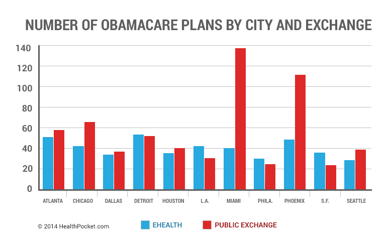 Number of Obamacare Plans by City and Exchange