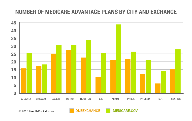 Number of Medicare Advantage Plans by City and Exchange