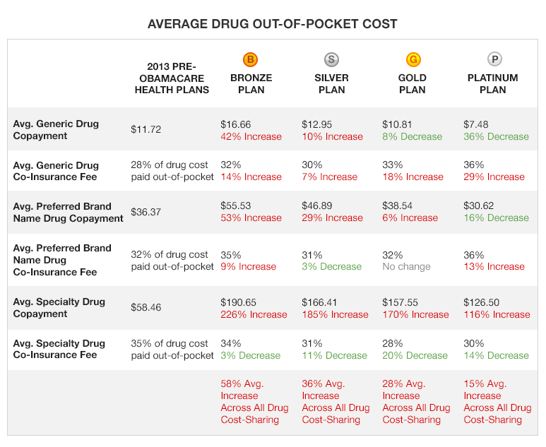 Average drug out-of-pocket costs by drug category