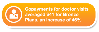 Copayments for doctor visits averaged $41 for Bronze Plans, and increase of 46%