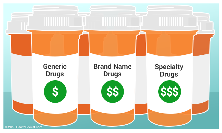 Generic Drugs are less expensive