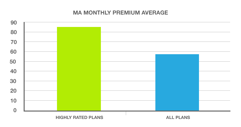 The average monthly premium for plans ranked 4 stars and above is $85 while the average for all plans is $58 - HealthPocket