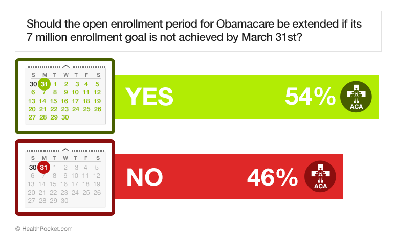 A graph showing answers to the poll question 'Should the open enrollment period for Obamacare be extended if its 7 million enrollment goal is not achieved by March 31st?'. 54% answered yes, 46% answered no.