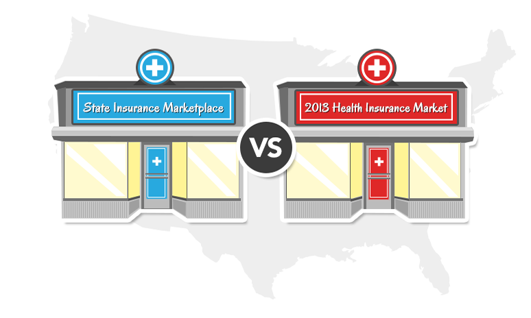 State Insurance Marketplace vs. 2013 Health insurance market