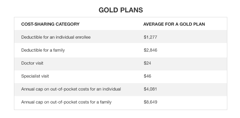 Average out-of-pocket costs for medical services for Gold Plans