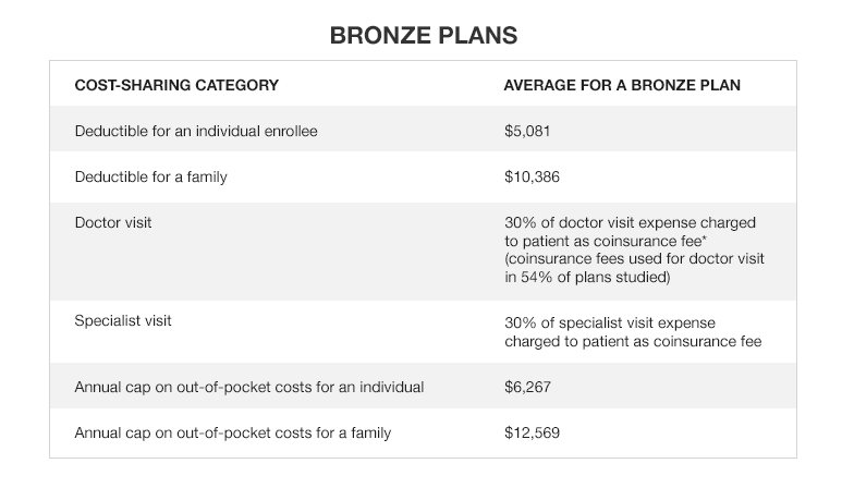 Average out-of-pocket costs for medical services for Bronze Plans