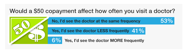 Would a $50 copayment affect how often you visit a doctor? - HealthPocket