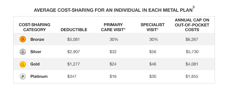 Average cost-sharing for an individual in each metal plan