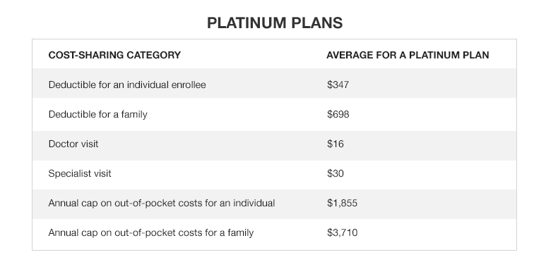 Average out-of-pocket costs for medical services for Platinum Plans