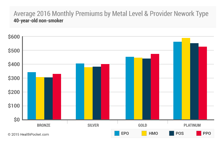 A chart showing average 2016 monthly premiums by metal level and provider network type for a 40 year old non-smoker