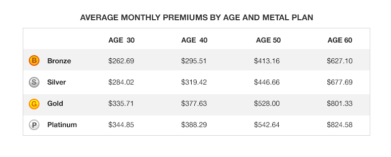 Average monthly premiums by age and metal plan
