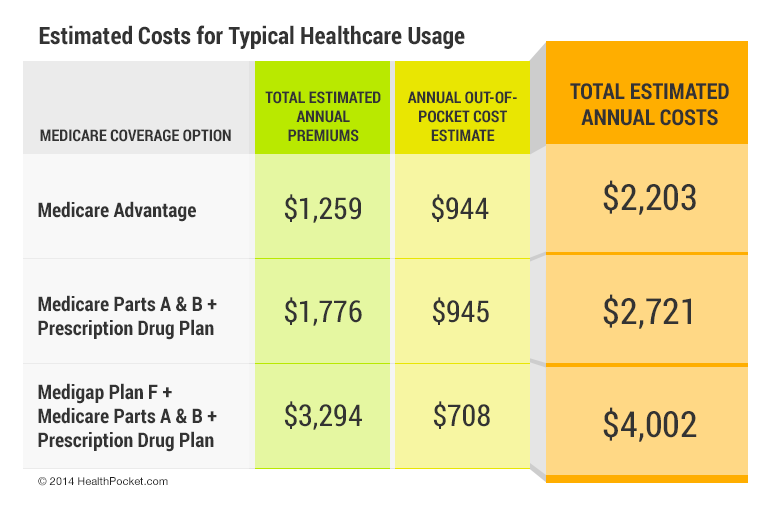 Estimated costs for typical healthcare usage