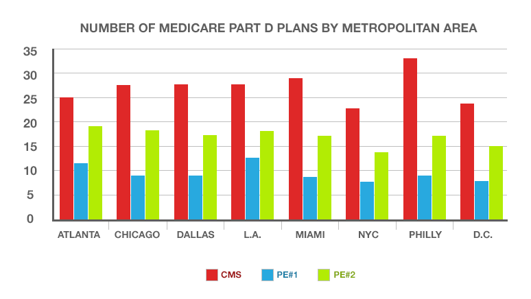 A graph showing the number of medicare part d plans by metropolitan area