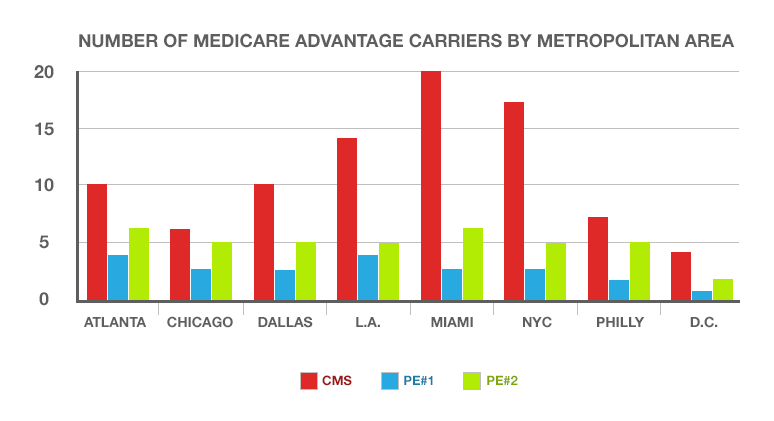 A graph showing the number of Medicare Advantage carriers by metropolitan area
