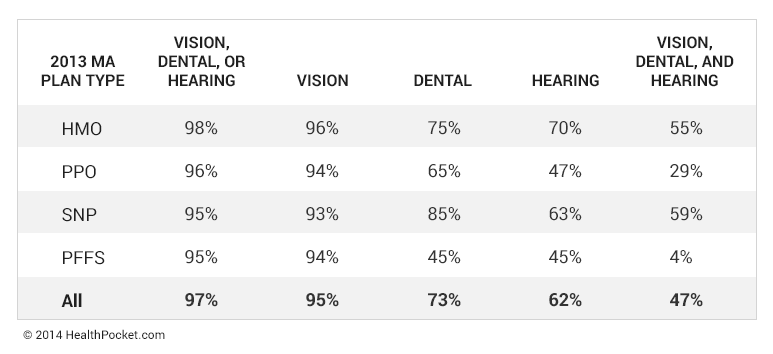 Percentage of 2013 Medicare Advantage (MA) plans that offer vision, dental, or hearing benefits