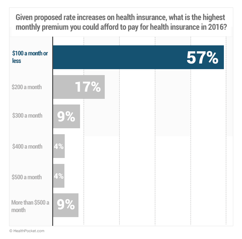 Graph of poll results for the highest monthly premium you can afford for health insurance in 2016. Indicates majority can only afford $100 or less.