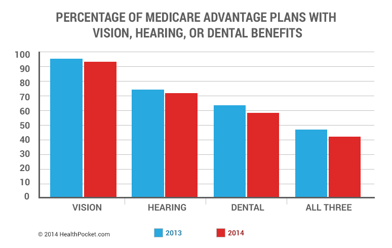 Percentage of Medicare Advantage Plans with vision, hearing, or dental benefits
