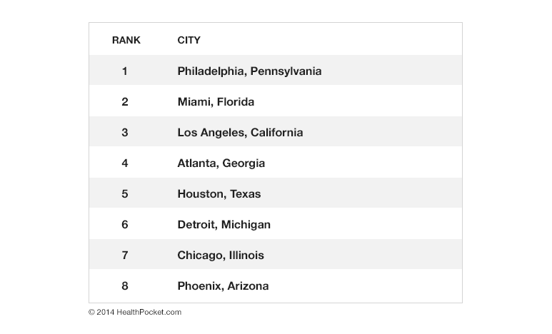 The eight cities are ranked in terms of the highest income for 18 to 34 year-olds where subsidies are available
