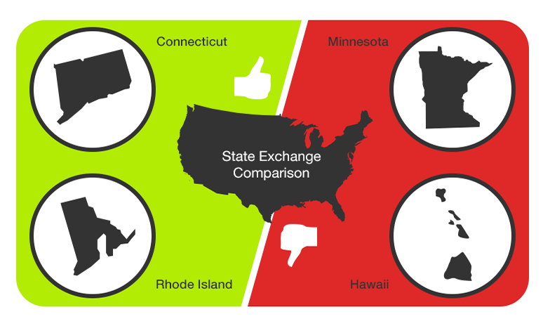 A graphic showing the top and bottom health exchange states in the US