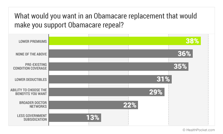What would you want in an Obamacare replacement that would make you support Obamacare repeal? - HealthPocket